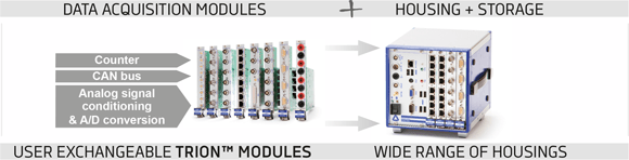 Be fully modular with DEWE2 series and user exchangeable TRION™ modules