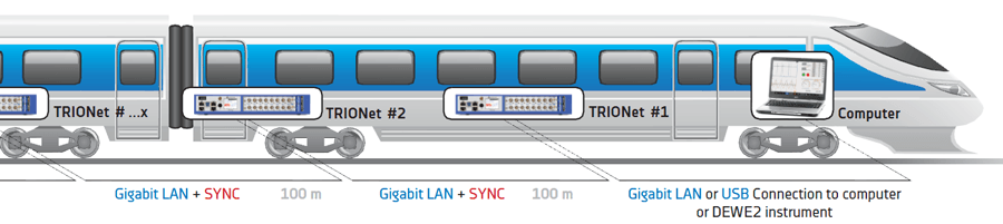 TRIONet measurement systems are distributed in a train for decentralized, synchronous measurement
