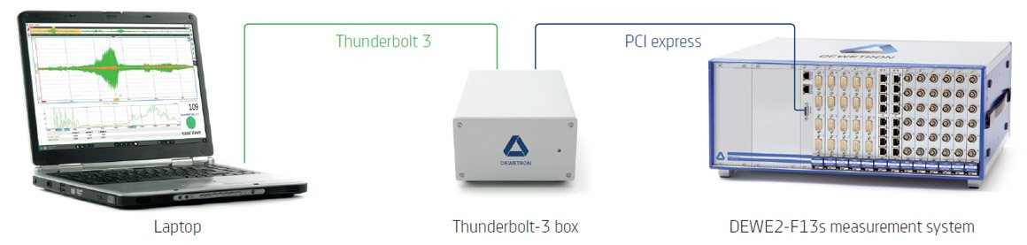 Thunderbolt-3 connection to any DEWE2-F measurement system