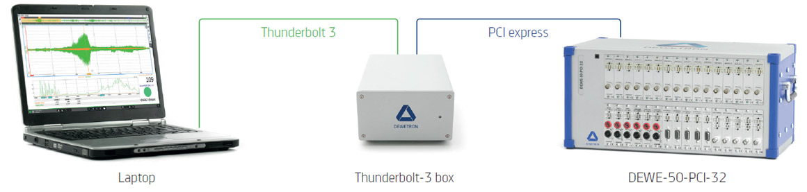 Thunderbolt-3 connection to any PCI chassis