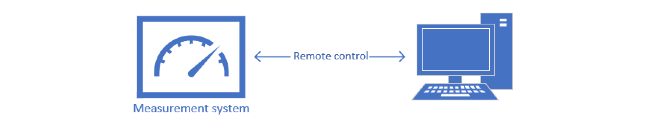 schematic representation of remote control