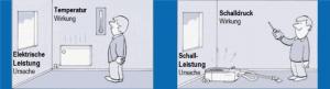 schalldruck-schallleistung-erklärung