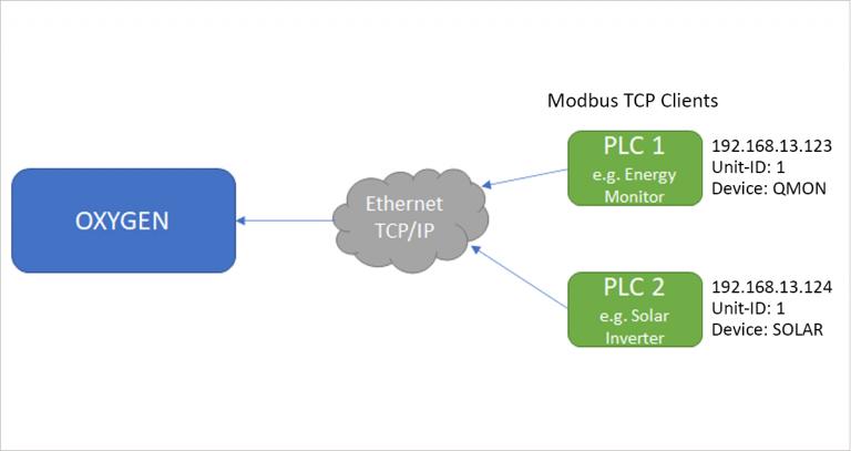 oxygen-modbus-plugin-function