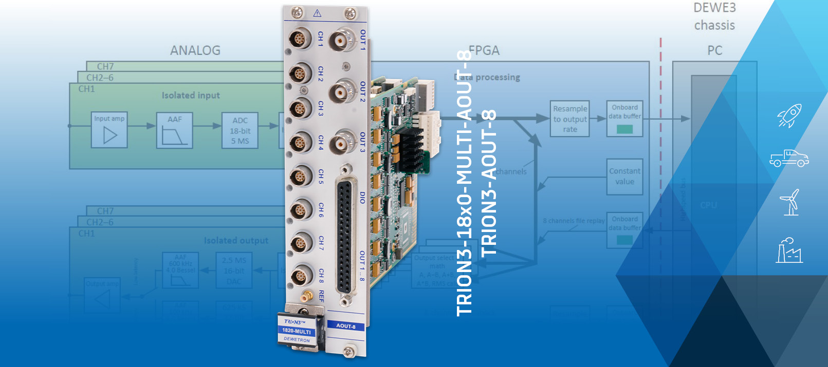 Banner for DEWETRON's New Analog Output Modules