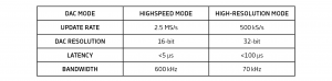 dac-modes-comparison-trion3-aout